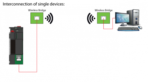 Interconnecting-of-single-devices