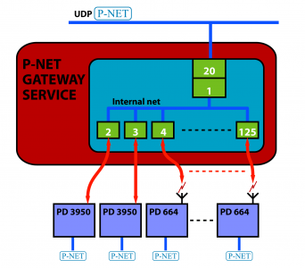 P-NET_GATEWAY_SERVICE_EXTENDED